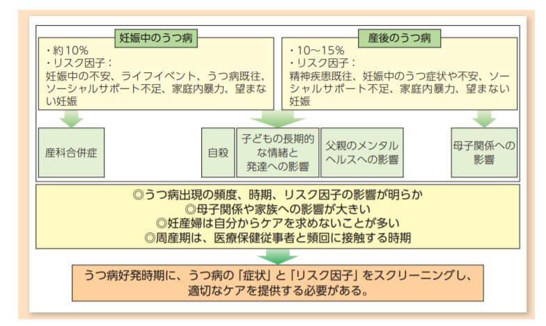 妊産婦メンタルヘルスケアマニュアル内の図